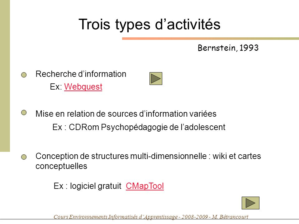 Cours Environnements Informatisés dApprentissage - 2008-2009 - M. Bétrancourt Bernstein, 1993 Trois types dactivités Recherche dinformation Ex: Webque
