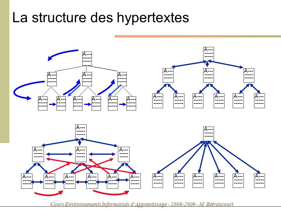Cours Environnements Informatisés dApprentissage - 2008-2009 - M. Bétrancourt La structure des hypertextes A--- ----- A--- ----- A--- ----- A--- -----