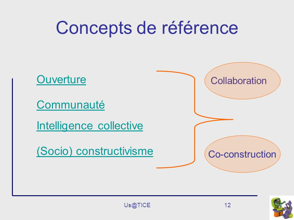 Us@TICE12 Concepts de référence Ouverture Communauté Intelligence collective (Socio) constructivisme Collaboration Co-construction
