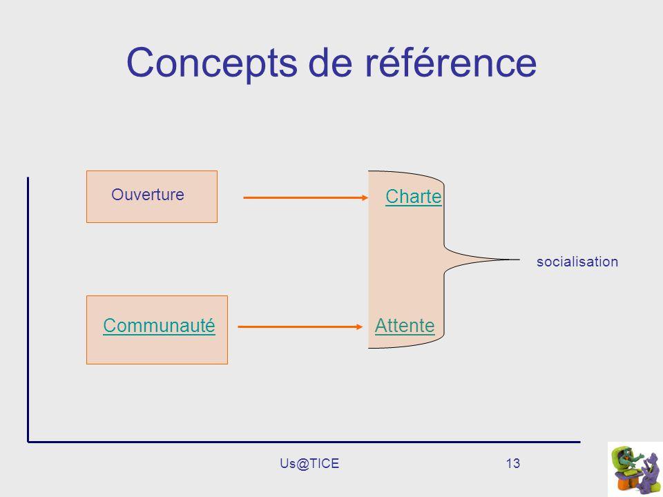Us@TICE13 Concepts de référence Communauté Attente socialisation Charte Ouverture