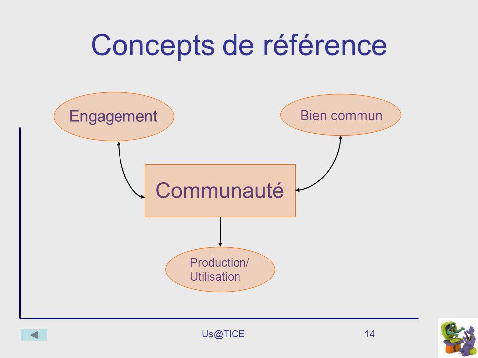 Us@TICE14 Concepts de référence Communauté Bien commun Engagement Production/ Utilisation