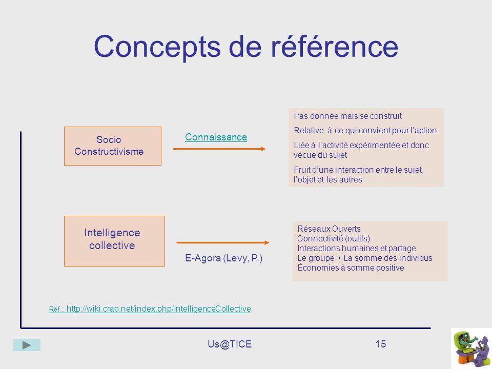 Us@TICE15 Concepts de référence Intelligence collective Pas donnée mais se construit Relative à ce qui convient pour laction Liée à lactivité expérime
