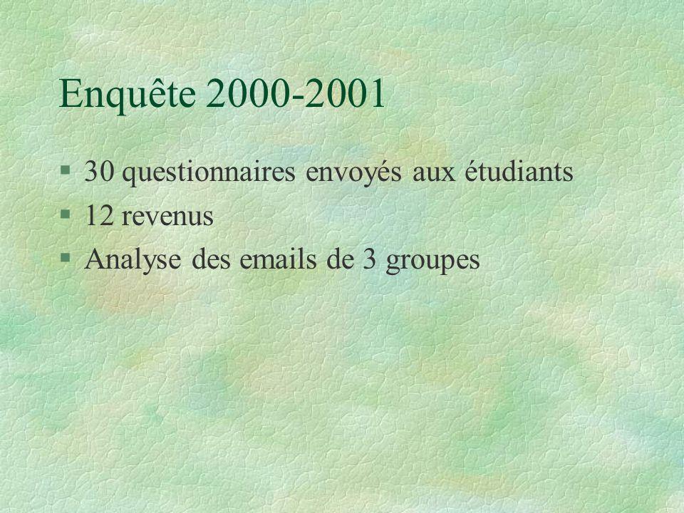Enquête 2000-2001 §30 questionnaires envoyés aux étudiants §12 revenus §Analyse des emails de 3 groupes