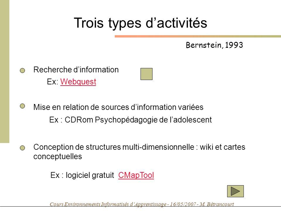 Cours Environnements Informatisés dApprentissage - 16/05/2007 - M. Bétrancourt Bernstein, 1993 Trois types dactivités Recherche dinformation Ex: Webqu