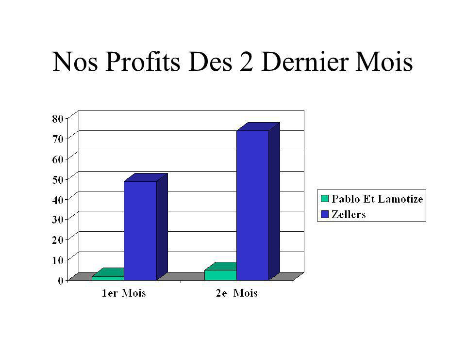 Nos Profits Des 2 Dernier Mois