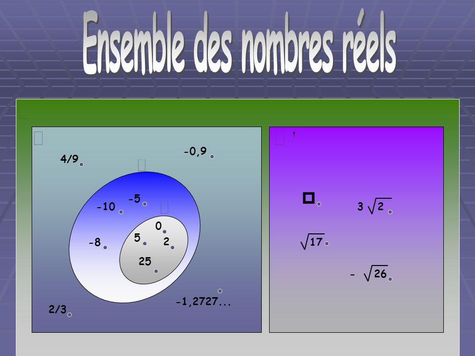 Diagramme de Venn -10 -8 -5 5 2 25 0 4/9 -0,9 -1,2727... 2/3 17 - 26 3 2