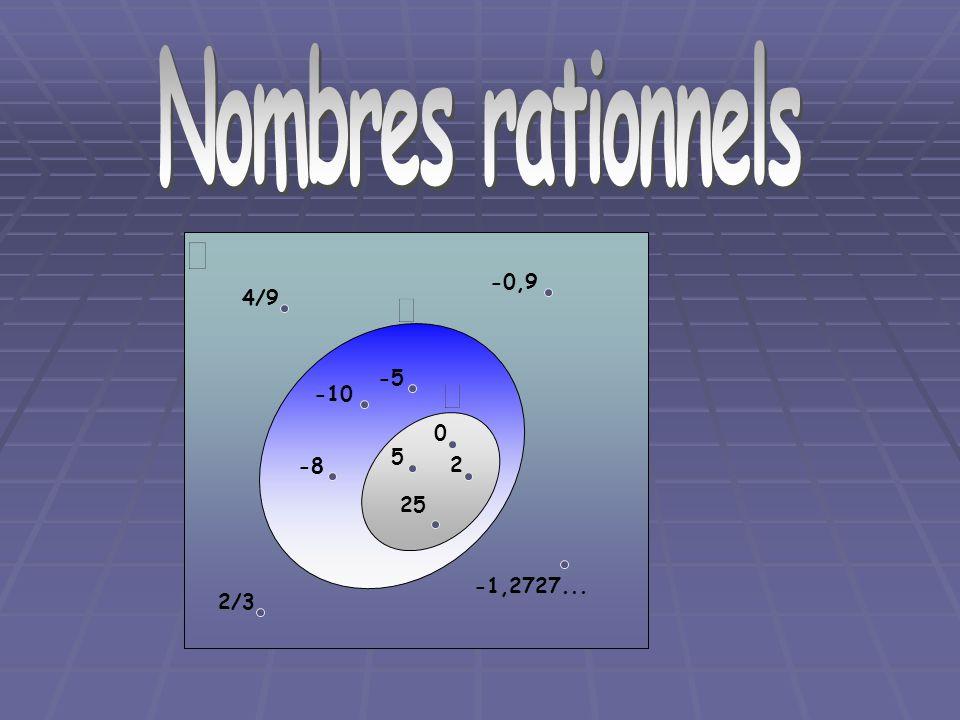 Nombre rationnels Comment mettre un nombre en fraction.