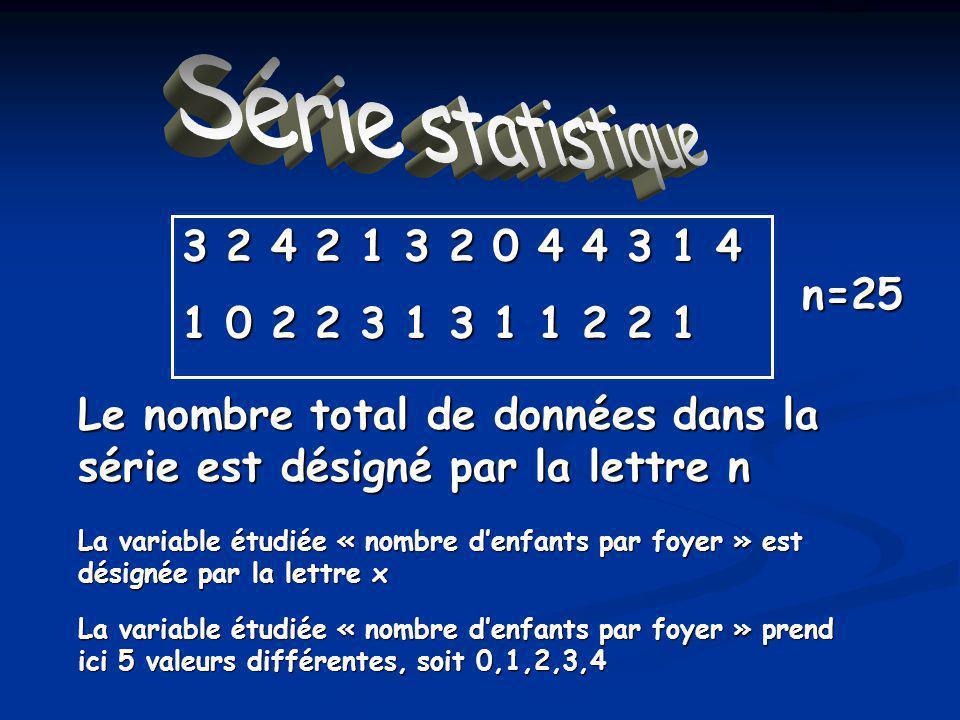 3 2 4 2 1 3 2 0 4 4 3 1 4 1 0 2 2 3 1 3 1 1 2 2 1 Le nombre total de données dans la série est désigné par la lettre n n=25 La variable étudiée « nombre denfants par foyer » prend ici 5 valeurs différentes, soit 0,1,2,3,4 La variable étudiée « nombre denfants par foyer » est désignée par la lettre x