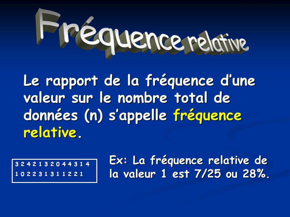 La fréquence relative Le rapport de la fréquence dune valeur sur le nombre total de données (n) sappelle fréquence relative.