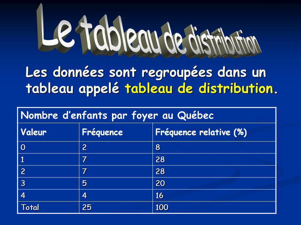 Le tableau de distribution Nombre denfants par foyer au Québec ValeurFréquenceFréquence relative (%) 028 1728 2728 3520 4416 Total25100 Les données sont regroupées dans un tableau appelé tableau de distribution.
