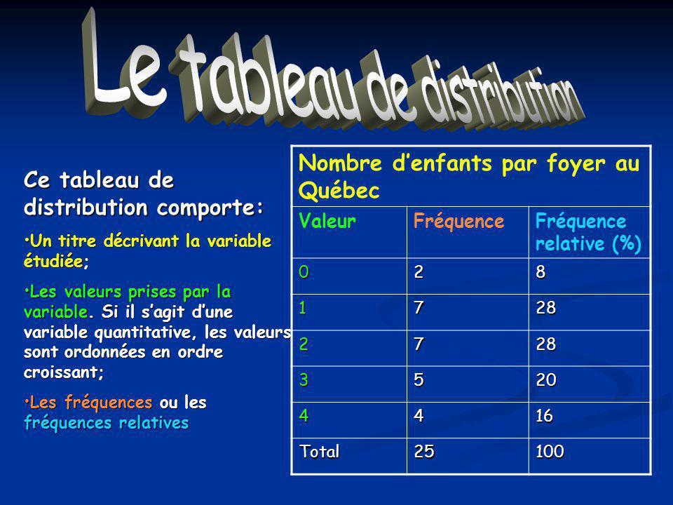 Le tableau de distribution Ce tableau de distribution comporte: Un titre décrivant la variable étudiée;Un titre décrivant la variable étudiée; Les valeurs prises par la variable.