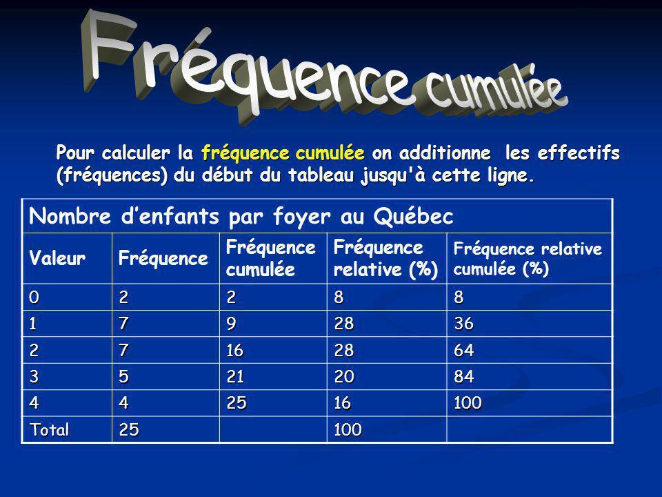 Fréquence cumulée Nombre denfants par foyer au Québec ValeurFréquence Fréquence cumulée Fréquence relative (%) Fréquence relative cumulée (%) 02288 1792836 27162864 35212084 442516100 Total25100 Pour calculer la fréquence cumulée on additionne les effectifs (fréquences) du début du tableau jusqu à cette ligne.