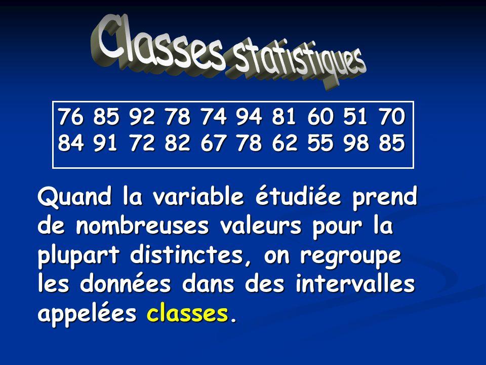 Classes statistiques 76 85 92 78 74 94 81 60 51 70 84 91 72 82 67 78 62 55 98 85 Résultats de lexamen de math ClasseFréquence Fréquence relative % [50,60[ [60,70[ [70,80[ [80,90[ [90,100[ Total