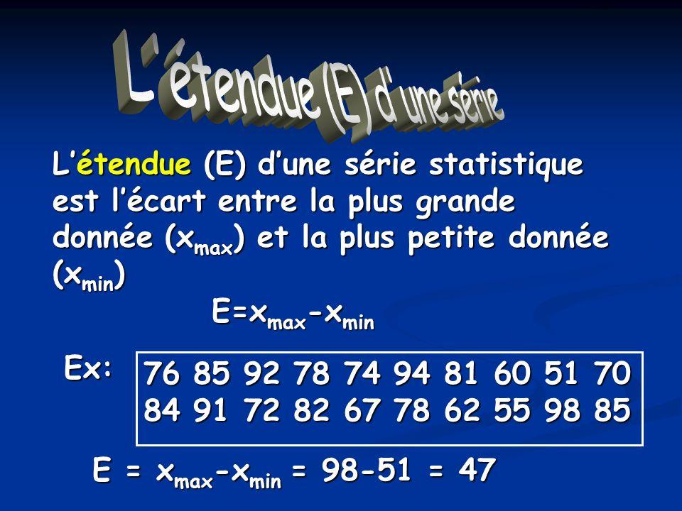 Létendue Létendue (E) dune série statistique est lécart entre la plus grande donnée (x max ) et la plus petite donnée (x min ) 76 85 92 78 74 94 81 60 51 70 84 91 72 82 67 78 62 55 98 85 E=x max -x min E = x max -x min = 98-51 = 47 Ex: