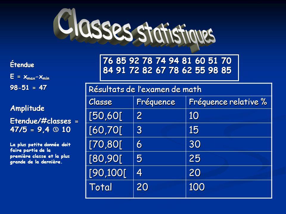 Classes statistiques 76 85 92 78 74 94 81 60 51 70 84 91 72 82 67 78 62 55 98 85 Résultats de lexamen de math ClasseFréquence Fréquence relative % [50,60[210 [60,70[315 [70,80[630 [80,90[525 [90,100[420 Total20100 Étendue E = x max -x min 98-51 = 47 Amplitude Etendue/#classes = 47/5 = 9,4 10 La plus petite donnée doit faire partie de la première classe et la plus grande de la dernière.