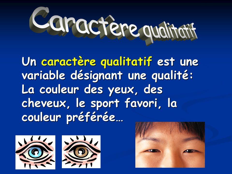 Caractère qualitatif Un caractère qualitatif est une variable désignant une qualité: La couleur des yeux, des cheveux, le sport favori, la couleur pré