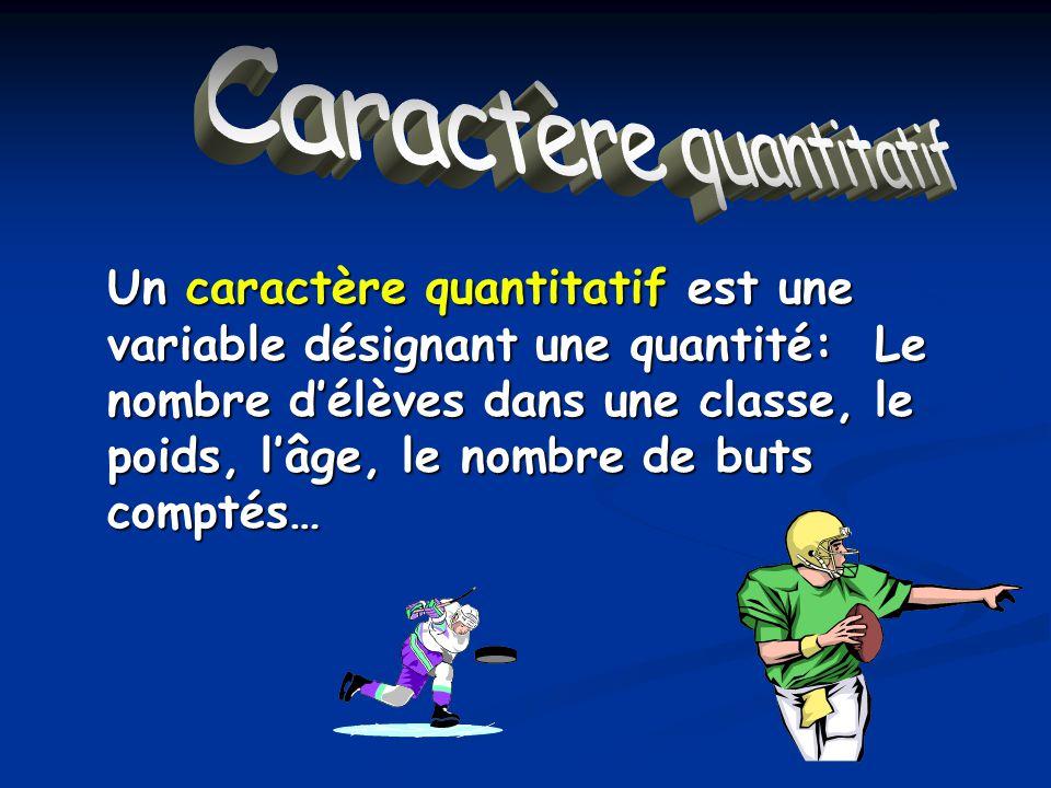 Caractère quantitatif Un caractère quantitatif est une variable désignant une quantité: Le nombre délèves dans une classe, le poids, lâge, le nombre de buts comptés…