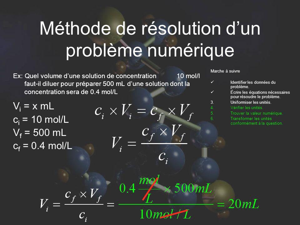 Méthode de résolution dun problème numérique Ex: Quel volume dune solution de concentration 10 mol/l faut-il diluer pour préparer 500 mL dune solution
