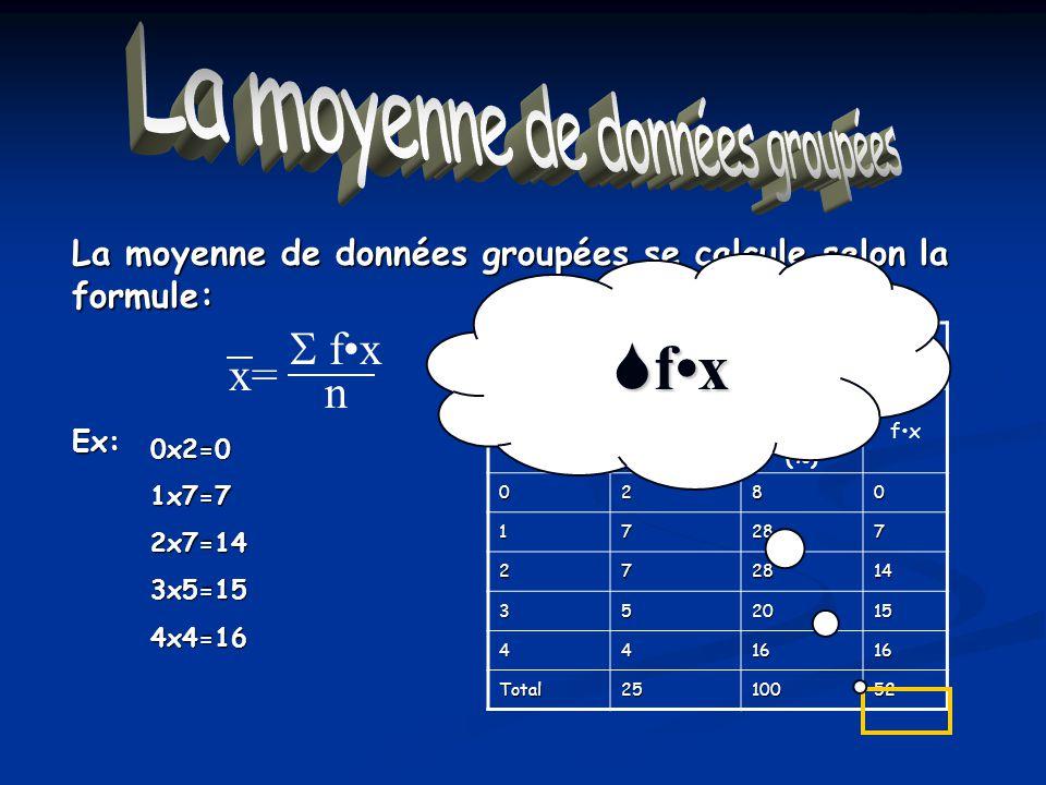 La moyenne de données groupées La moyenne de données groupées se calcule selon la formule: Nombre denfants par foyer au Québec Valeur x Fréquence f Fr