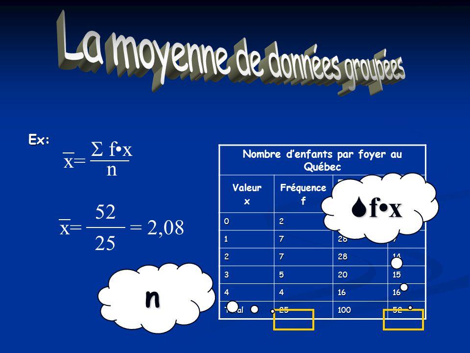La moyenne de données groupées Nombre denfants par foyer au Québec Valeur x Fréquence f Fréquence relative (%) fx 0280 17287 272814 352015 441616 Tota