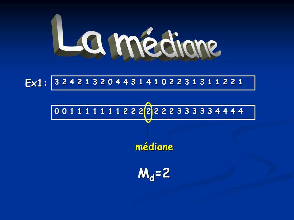 La médiane Ex1: 3 2 4 2 1 3 2 0 4 4 3 1 4 1 0 2 2 3 1 3 1 1 2 2 1 0 0 1 1 1 1 1 1 1 2 2 2 2 2 2 2 3 3 3 3 3 4 4 4 4 médiane M d =2