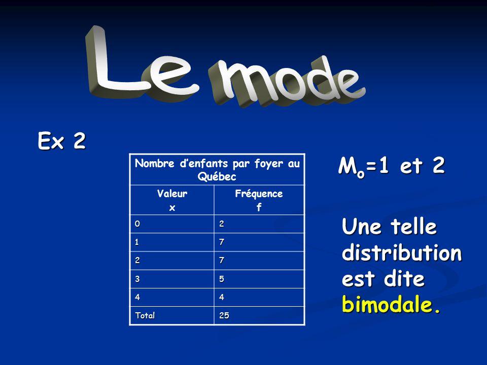 Le mode M o =1 et 2 Nombre denfants par foyer au Québec Valeur x Fréquence f 02 17 27 35 44 Total25 Ex 2 Une telle distribution est dite bimodale.