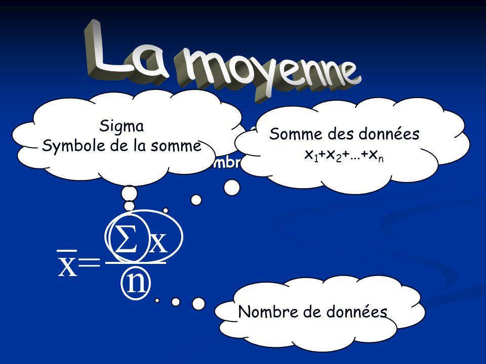 La moyenne Moyenne = Somme des données Nombre de données Sigma Symbole de la somme Nombre de données Somme des données x 1 +x 2 +…+x n x n x=