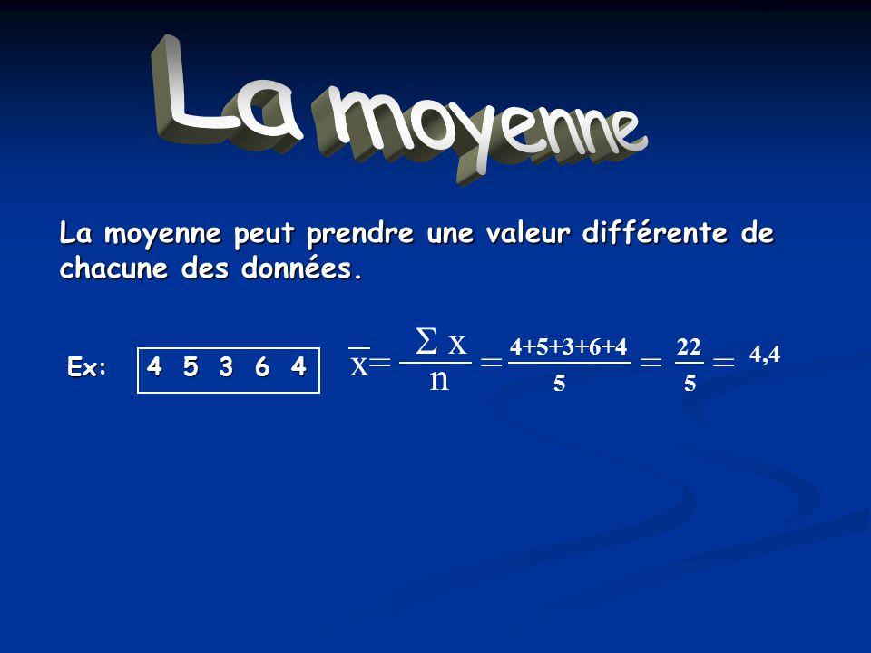 La moyenne La moyenne peut prendre une valeur différente de chacune des données. 4 5 3 6 4 Ex: x n x== 4+5+3+6+4 5 = 22 5 = 4,4