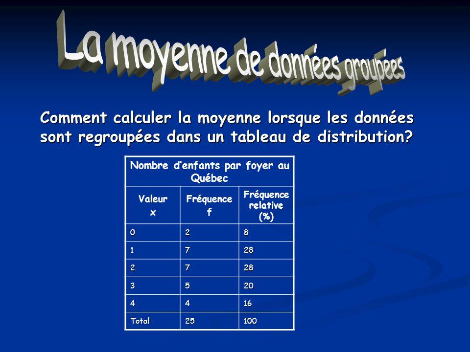La moyenne de données groupées Nombre denfants par foyer au Québec Valeur x Fréquence f Fréquence relative (%) 028 1728 2728 3520 4416 Total25100 Comm