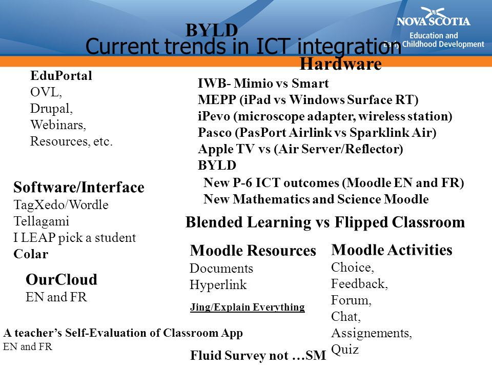 Current trends in ICT integration Software/Interface TagXedo/Wordle Tellagami I LEAP pick a student Colar Hardware IWB- Mimio vs Smart MEPP (iPad vs W