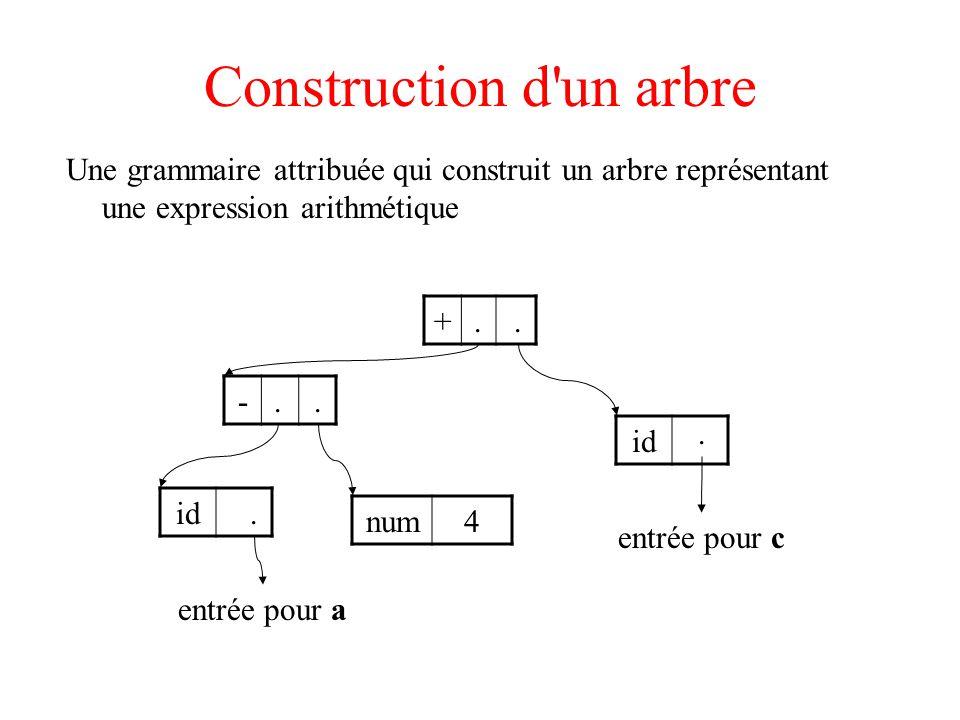 Construction d'un arbre Une grammaire attribuée qui construit un arbre représentant une expression arithmétique - + id num4 id entrée pour a entrée po