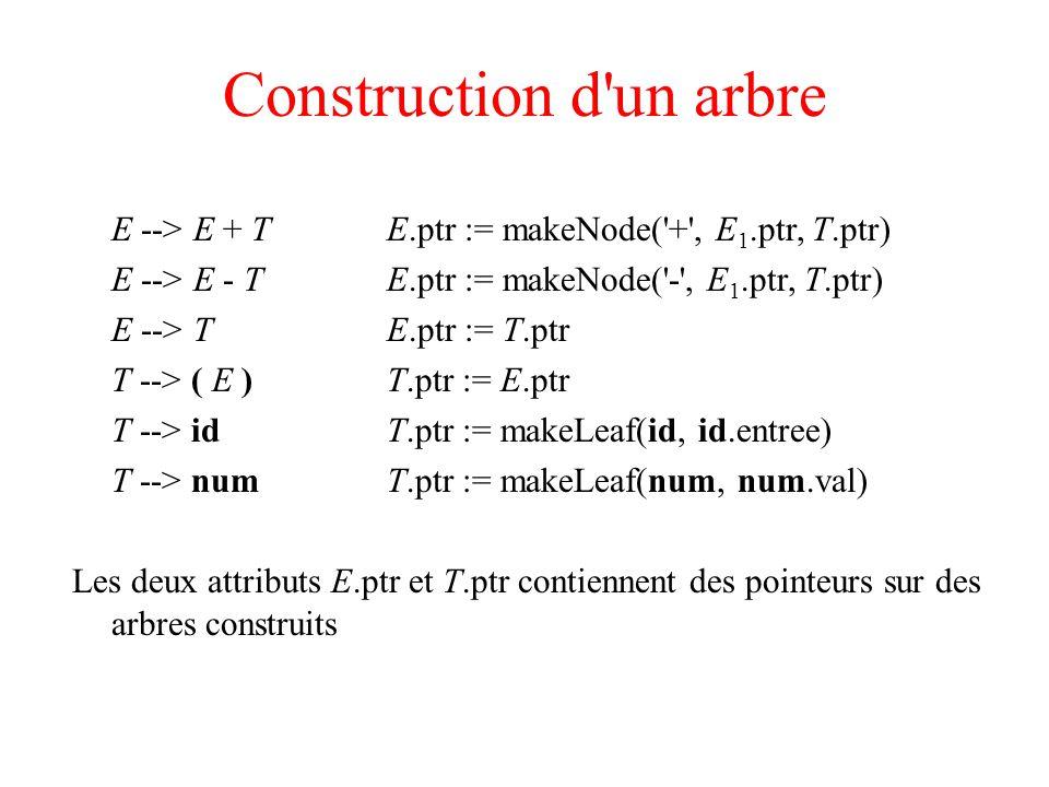 Construction d'un arbre E --> E + TE.ptr := makeNode('+', E 1.ptr, T.ptr) E --> E - TE.ptr := makeNode('-', E 1.ptr, T.ptr) E --> TE.ptr := T.ptr T --