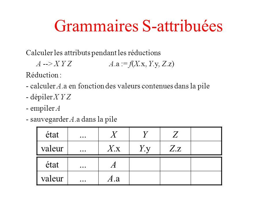 Grammaires S-attribuées Calculer les attributs pendant les réductions A --> X Y ZA.a := f(X.x, Y.y, Z.z) Réduction : - calculer A.a en fonction des va