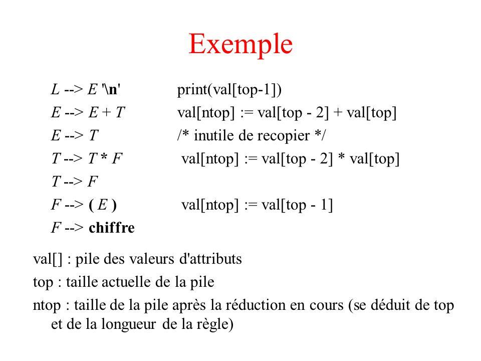 Exemple L --> E '\n'print(val[top-1]) E --> E + Tval[ntop] := val[top - 2] + val[top] E --> T/* inutile de recopier */ T --> T * F val[ntop] := val[to