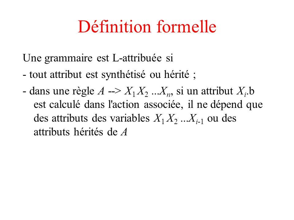 Définition formelle Une grammaire est L-attribuée si - tout attribut est synthétisé ou hérité ; - dans une règle A --> X 1 X 2...X n, si un attribut X