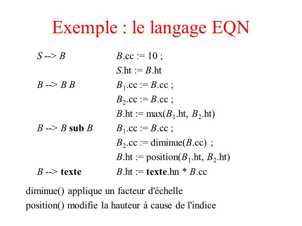 Exemple : le langage EQN S --> BB.cc := 10 ; S.ht := B.ht B --> B BB 1.cc := B.cc ; B 2.cc := B.cc ; B.ht := max(B 1.ht, B 2.ht) B --> B sub BB 1.cc :