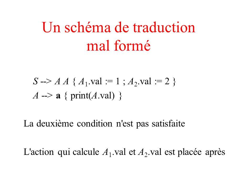 Un schéma de traduction mal formé S --> A A { A 1.val := 1 ; A 2.val := 2 } A --> a { print(A.val) } La deuxième condition n'est pas satisfaite L'acti