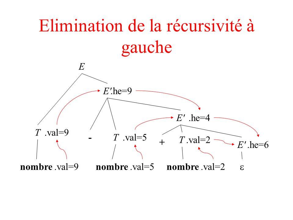 Elimination de la récursivité à gauche E T nombre E'.he=4.val=9 E'.he=6 T nombre.val=5 T nombre.val=2 + E' -.he=9