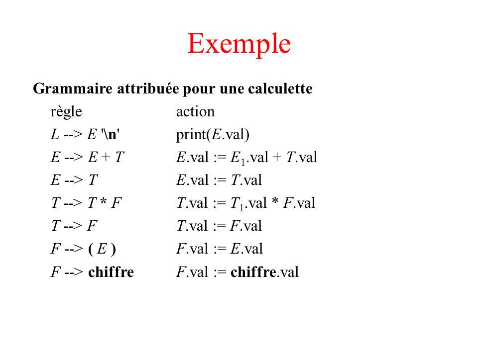 Exemple Grammaire attribuée pour une calculette règleaction L --> E '\n'print(E.val) E --> E + TE.val := E 1.val + T.val E --> TE.val := T.val T --> T