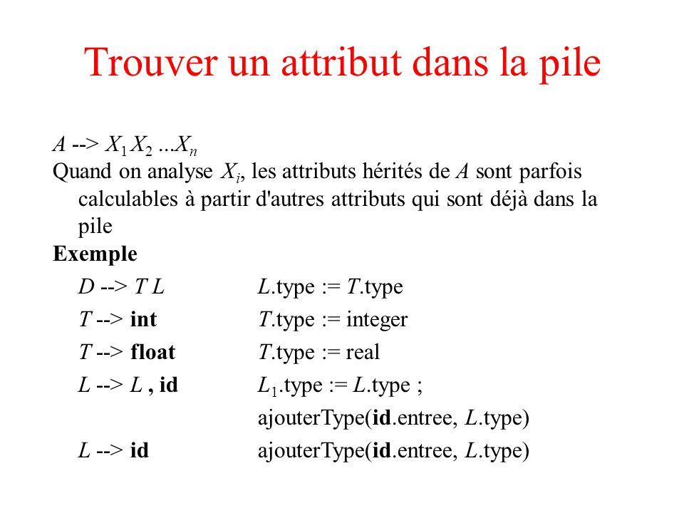 Trouver un attribut dans la pile A --> X 1 X 2...X n Quand on analyse X i, les attributs hérités de A sont parfois calculables à partir d'autres attri
