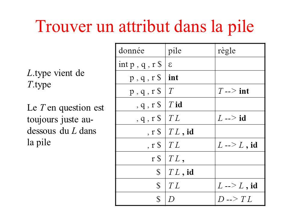 Trouver un attribut dans la pile donnéepilerègle int p, q, r $ p, q, r $int p, q, r $TT --> int, q, r $T id, q, r $T LL --> id, r $T L, id, r $T LL --