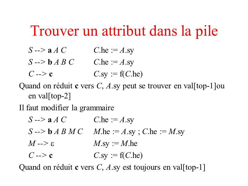 Trouver un attribut dans la pile S --> a A CC.he := A.sy S --> b A B CC.he := A.sy C --> cC.sy := f(C.he) Quand on réduit c vers C, A.sy peut se trouv