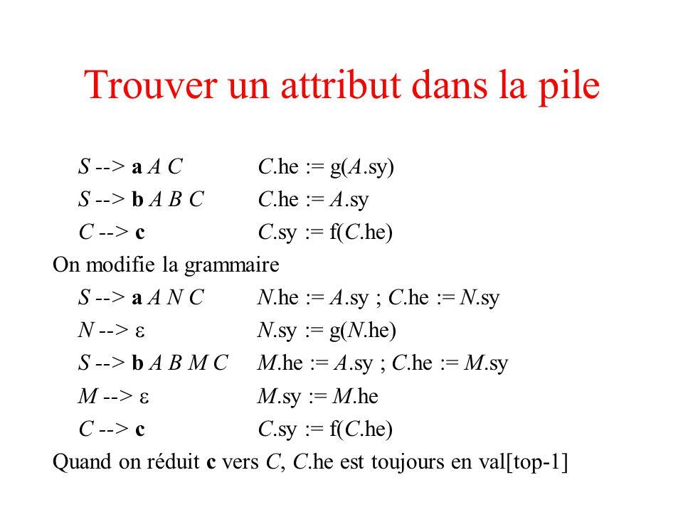 Trouver un attribut dans la pile S --> a A CC.he := g(A.sy) S --> b A B CC.he := A.sy C --> cC.sy := f(C.he) On modifie la grammaire S --> a A N CN.he