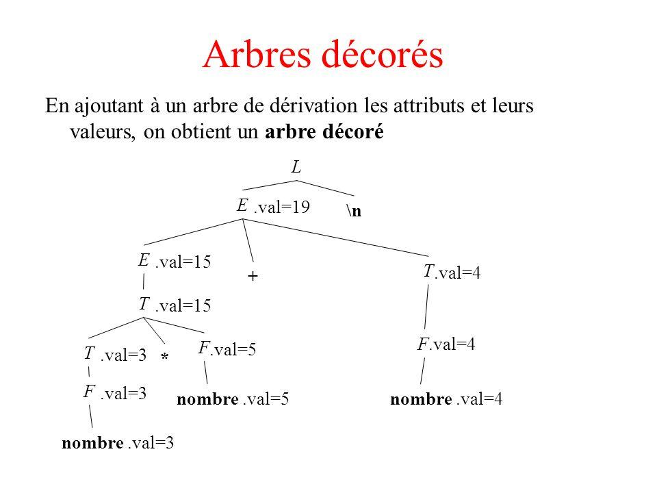 Exemple L --> E \n print(val[top-1]) E --> E + Tval[ntop] := val[top - 2] + val[top] E --> T/* inutile de recopier */ T --> T * F val[ntop] := val[top - 2] * val[top] T --> F F --> ( E ) val[ntop] := val[top - 1] F --> chiffre val[] : pile des valeurs d attributs top : taille actuelle de la pile ntop : taille de la pile après la réduction en cours (se déduit de top et de la longueur de la règle)