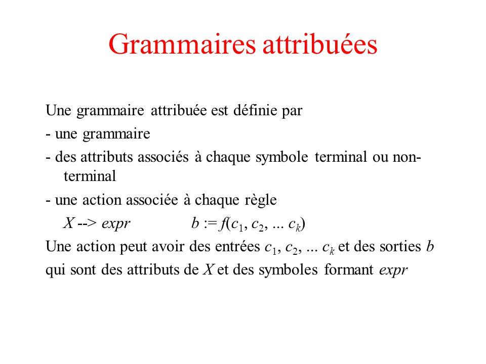 Grammaires L-attribuées Grammaire dans laquelle le calcul des attributs peut être fait lors d un parcours en profondeur de l arbre de dérivation parcours(noeud n) { pour chaque fils m de n { calculer les attributs hérités de m ; parcours(m) ; } calculer les attributs synthétisés de n ; }