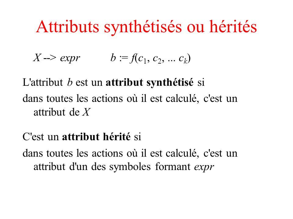 Trouver un attribut dans la pile S --> a A CC.he := A.sy S --> b A B CC.he := A.sy C --> cC.sy := f(C.he) Quand on réduit c vers C, A.sy peut se trouver en val[top-1]ou en val[top-2] Il faut modifier la grammaire S --> a A CC.he := A.sy S --> b A B M CM.he := A.sy ; C.he := M.sy M --> M.sy := M.he C --> cC.sy := f(C.he) Quand on réduit c vers C, A.sy est toujours en val[top-1]