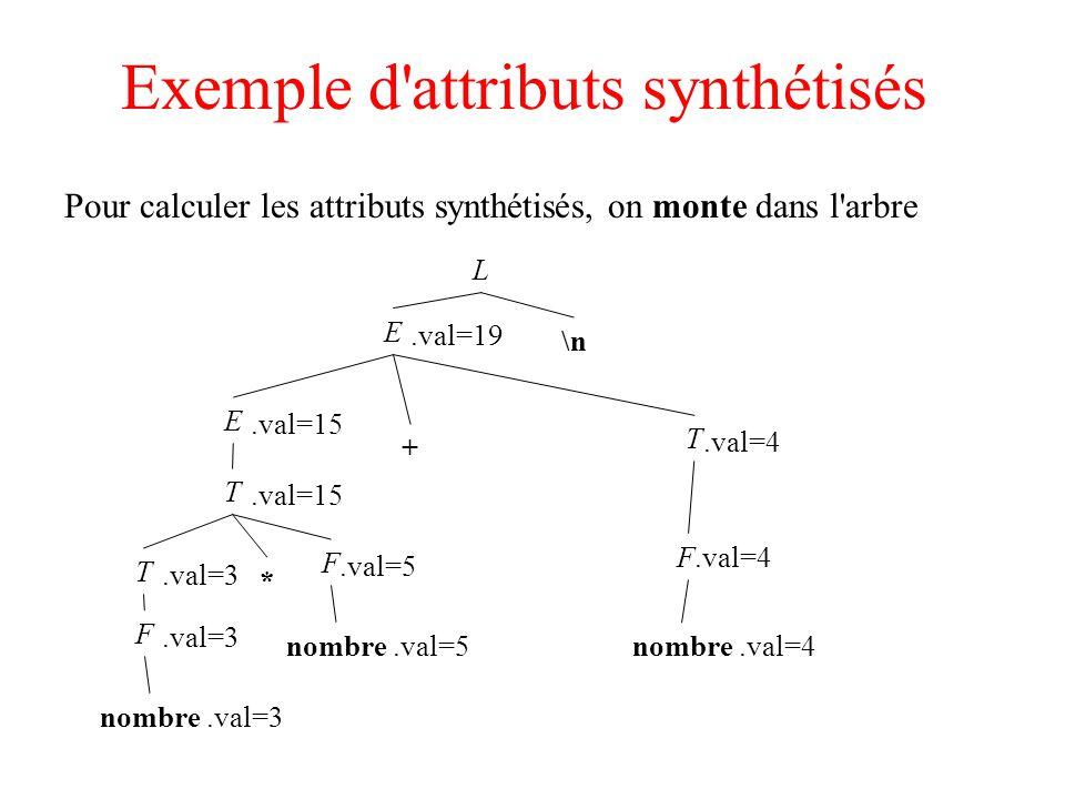 Trouver un attribut dans la pile S --> a A CC.he := g(A.sy) S --> b A B CC.he := A.sy C --> cC.sy := f(C.he) On modifie la grammaire S --> a A N CN.he := A.sy ; C.he := N.sy N --> N.sy := g(N.he) S --> b A B M CM.he := A.sy ; C.he := M.sy M --> M.sy := M.he C --> cC.sy := f(C.he) Quand on réduit c vers C, C.he est toujours en val[top-1]