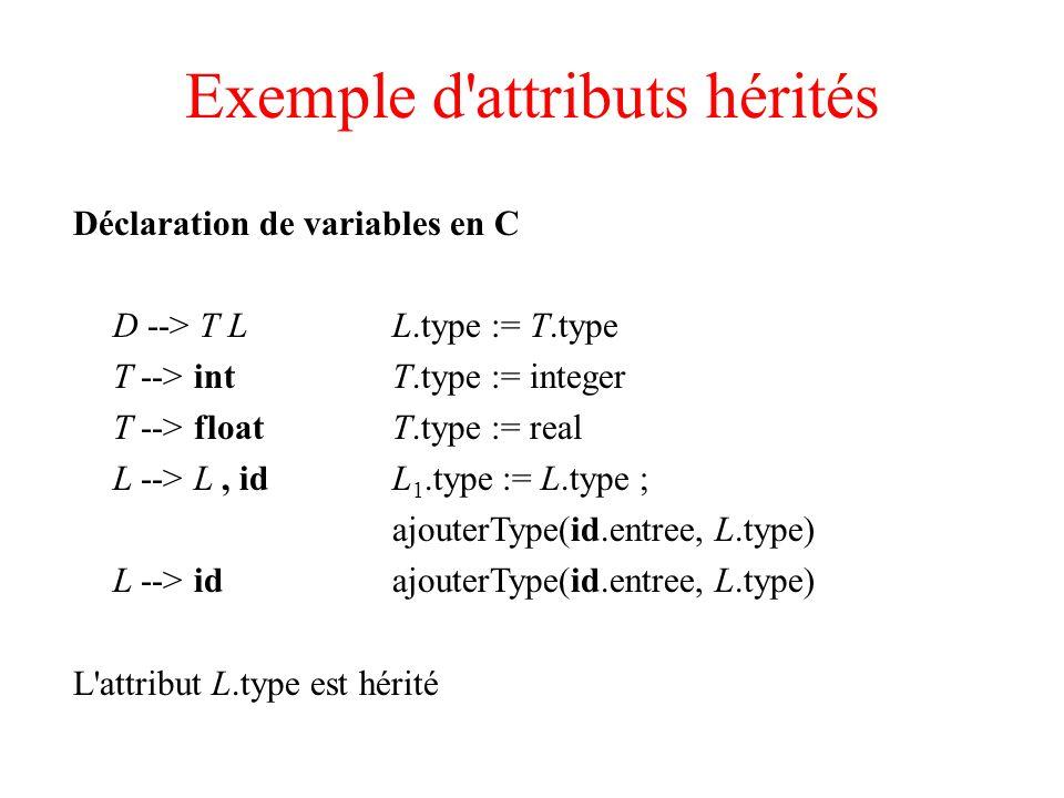 Exemple : le langage EQN S --> BB.cc := 10 ; S.ht := B.ht B --> B BB 1.cc := B.cc ; B 2.cc := B.cc ; B.ht := max(B 1.ht, B 2.ht) B --> B sub BB 1.cc := B.cc ; B 2.cc := diminue(B.cc) ; B.ht := position(B 1.ht, B 2.ht) B --> texteB.ht := texte.hn * B.cc diminue() applique un facteur d échelle position() modifie la hauteur à cause de l indice