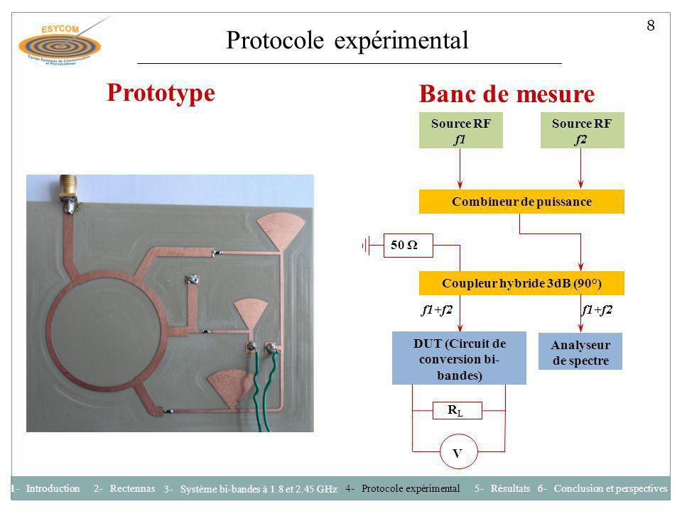 Protocole expérimental Source RF f1 Source RF f2 Combineur de puissance 50 Ω f1+f2 Coupleur hybride 3dB (90°) f1+f2 Analyseur de spectre DUT (Circuit