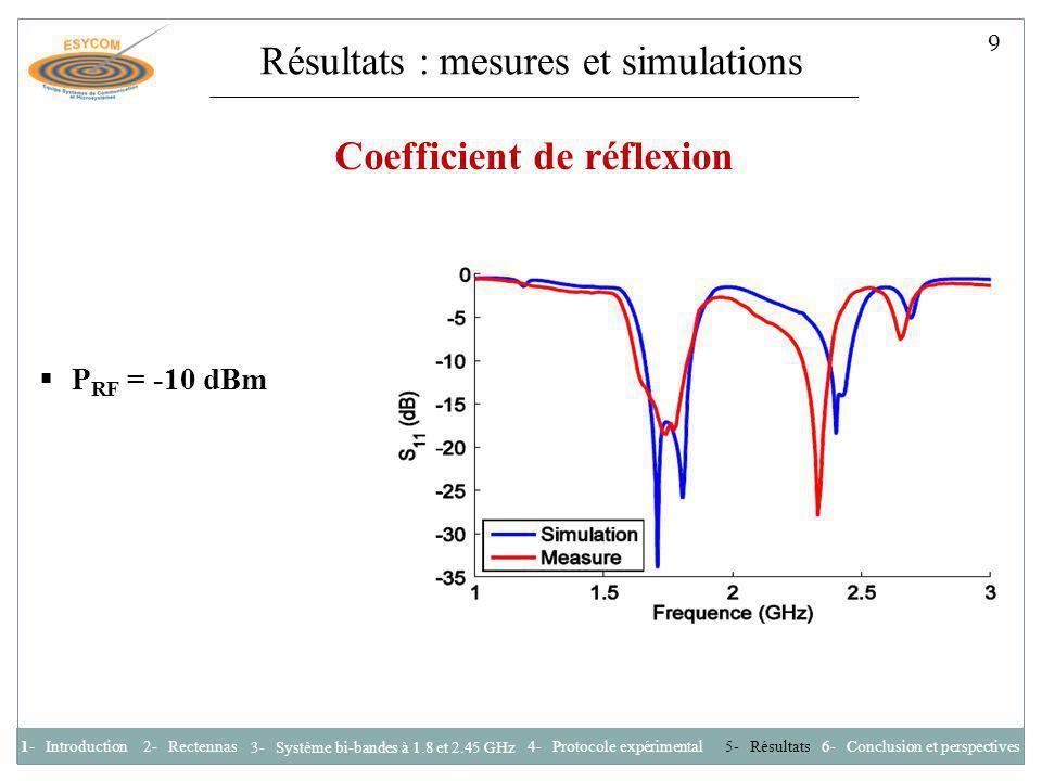 Résultats : mesures et simulations Coefficient de réflexion P RF = -10 dBm 1- Introduction2- Rectennas 3- Système bi-bandes à 1.8 et 2.45 GHz 4- Proto